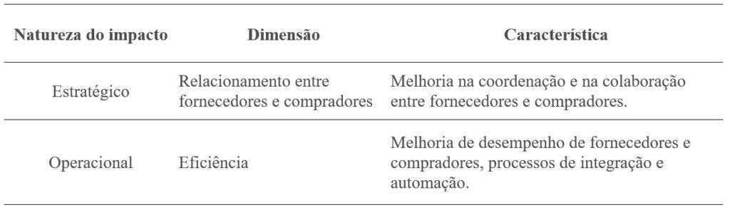Tabela impato e-procurement